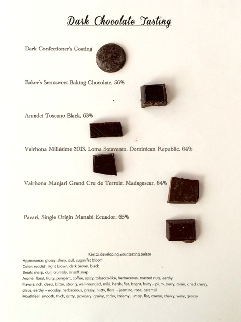 Dark Chocolate Tasting